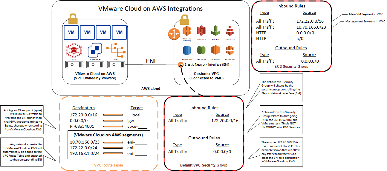 VMware Cloud on AWS Archives | BRIAN GRAF